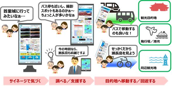 サービス利用イメージ