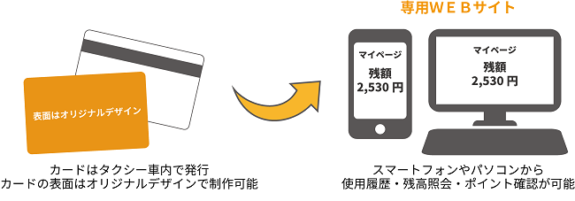 タクシー会社向けプリペイド・ポイントカード
