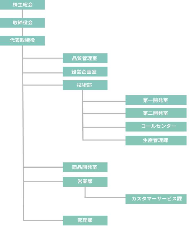 MC組織図_2021.04.01_サイズ変更